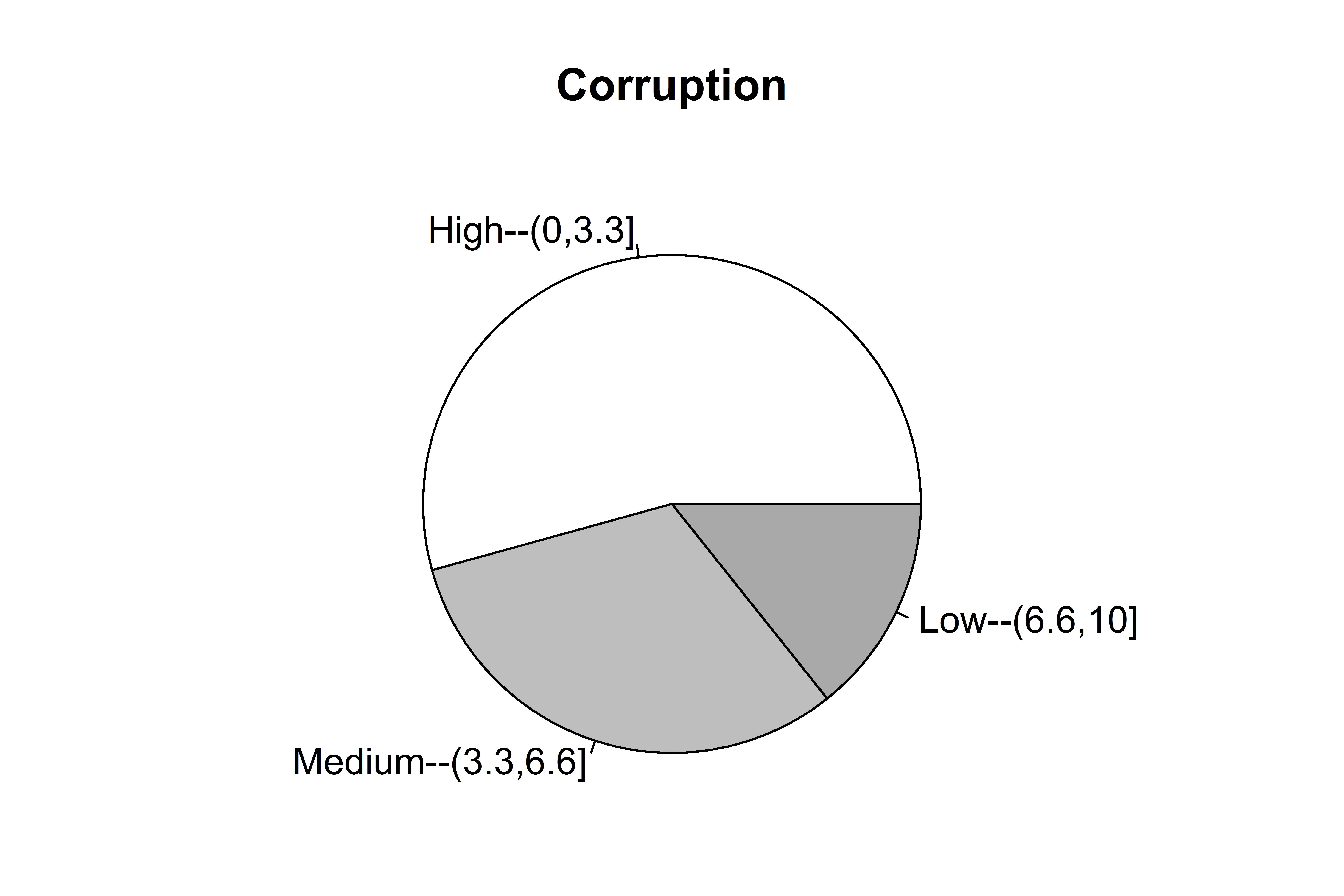 Figure 12 15 A Pie Chart Sgr